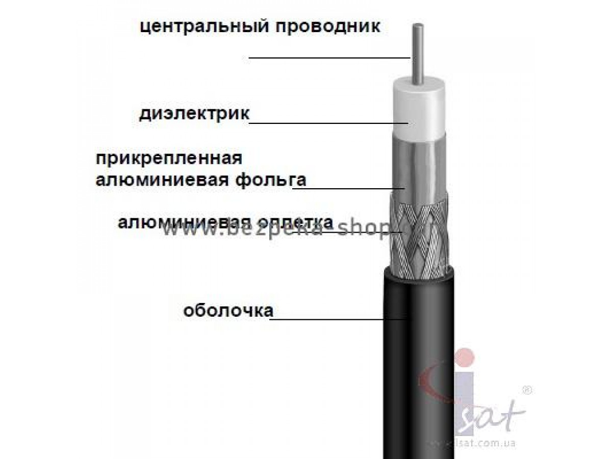 Кабель FinMark F660BVF (305м) черный с пропиткой