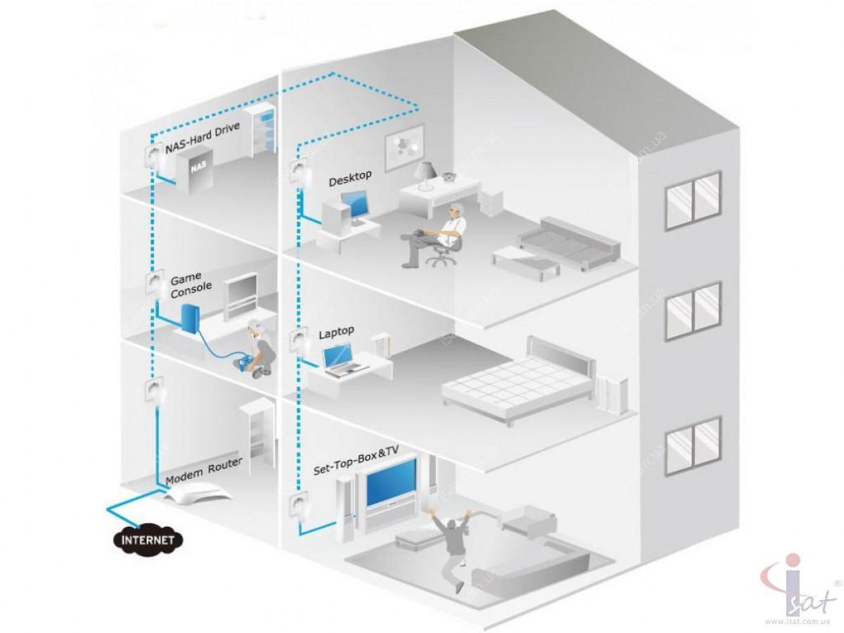 Адаптер PowerLine TP-LINK TL-PA500